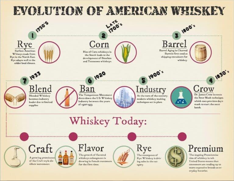 Evolution of American whiskey